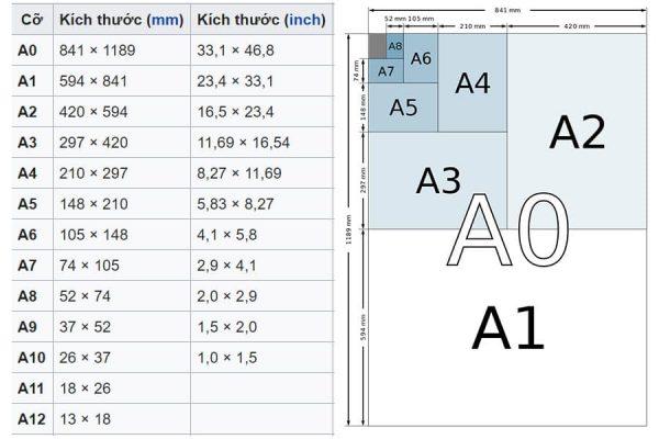 Kích thước chuẩn các khổ giấy A0 - A6